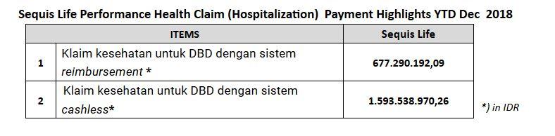 Jumlah klain asuransi DBD yang dibayarkan Sequis selama 2018