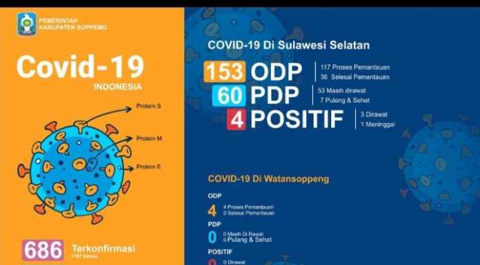 Update Corona Kabupaten Soppeng, Jumlah ODP Bertambah Jadi 4 Orang