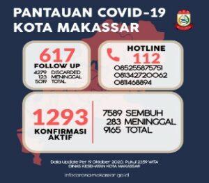 Update Covid-19 Virus Corona di Makassar